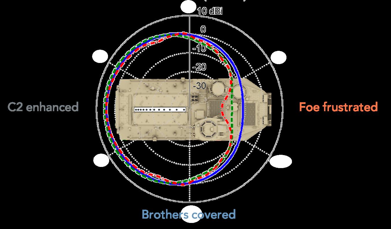 AAV with LPMA radiation pattern