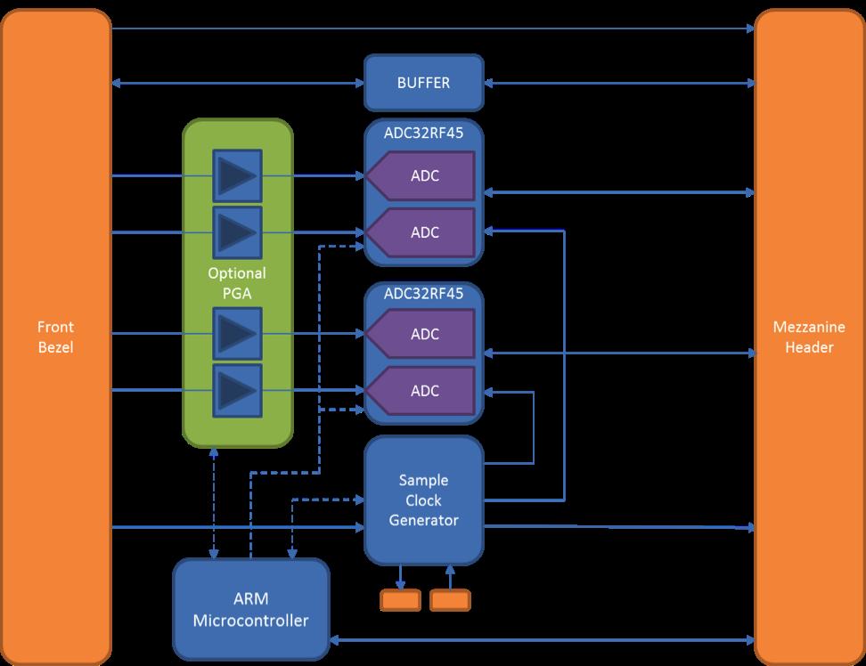 ADC32RF45X2 Block diagram.png