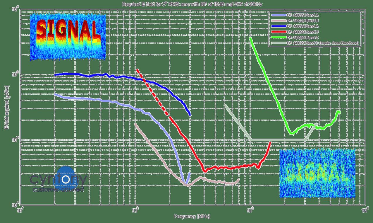 DF_sensitivity_field_strength_graph-1.png
