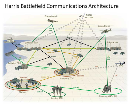 Harris Battlefield Communications Architecture