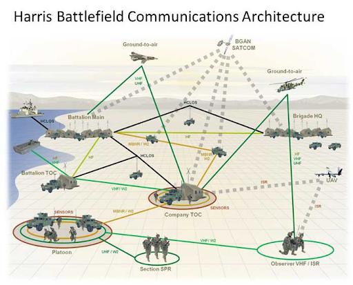 Harris Battlefield Communications Architecture