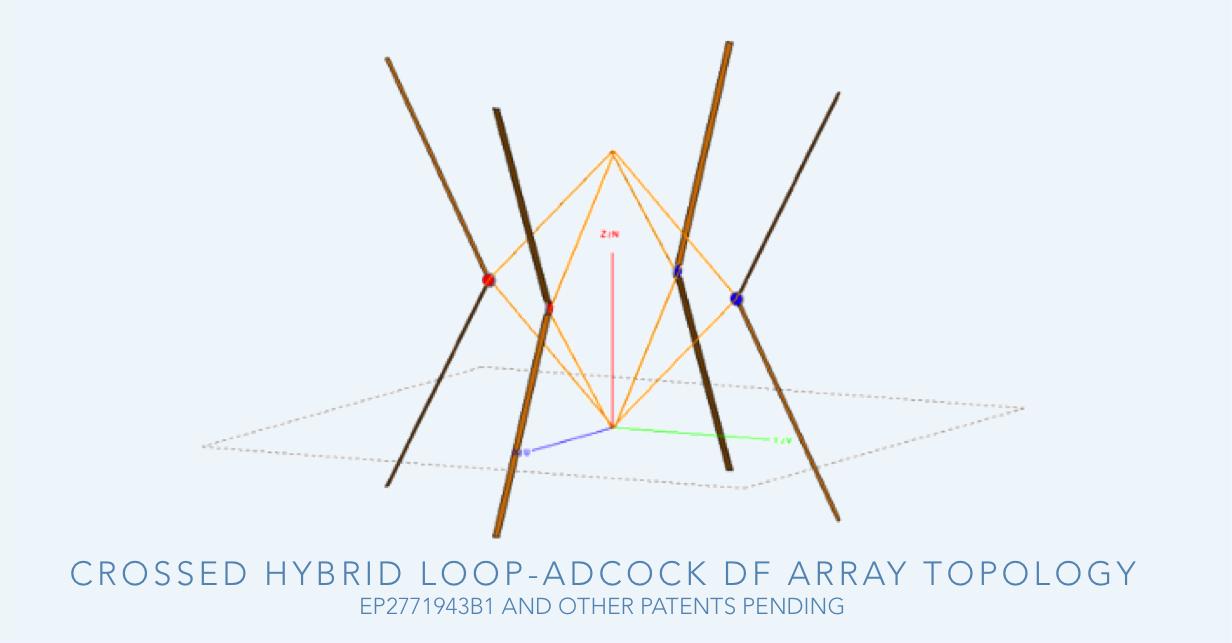 Hybrid Adcock-loop DF antenna array-1.png