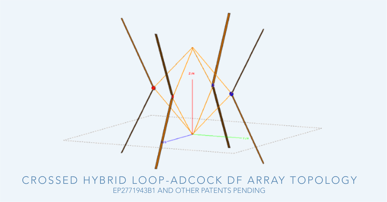 Hybrid Adcock-loop DF antenna array-1.png