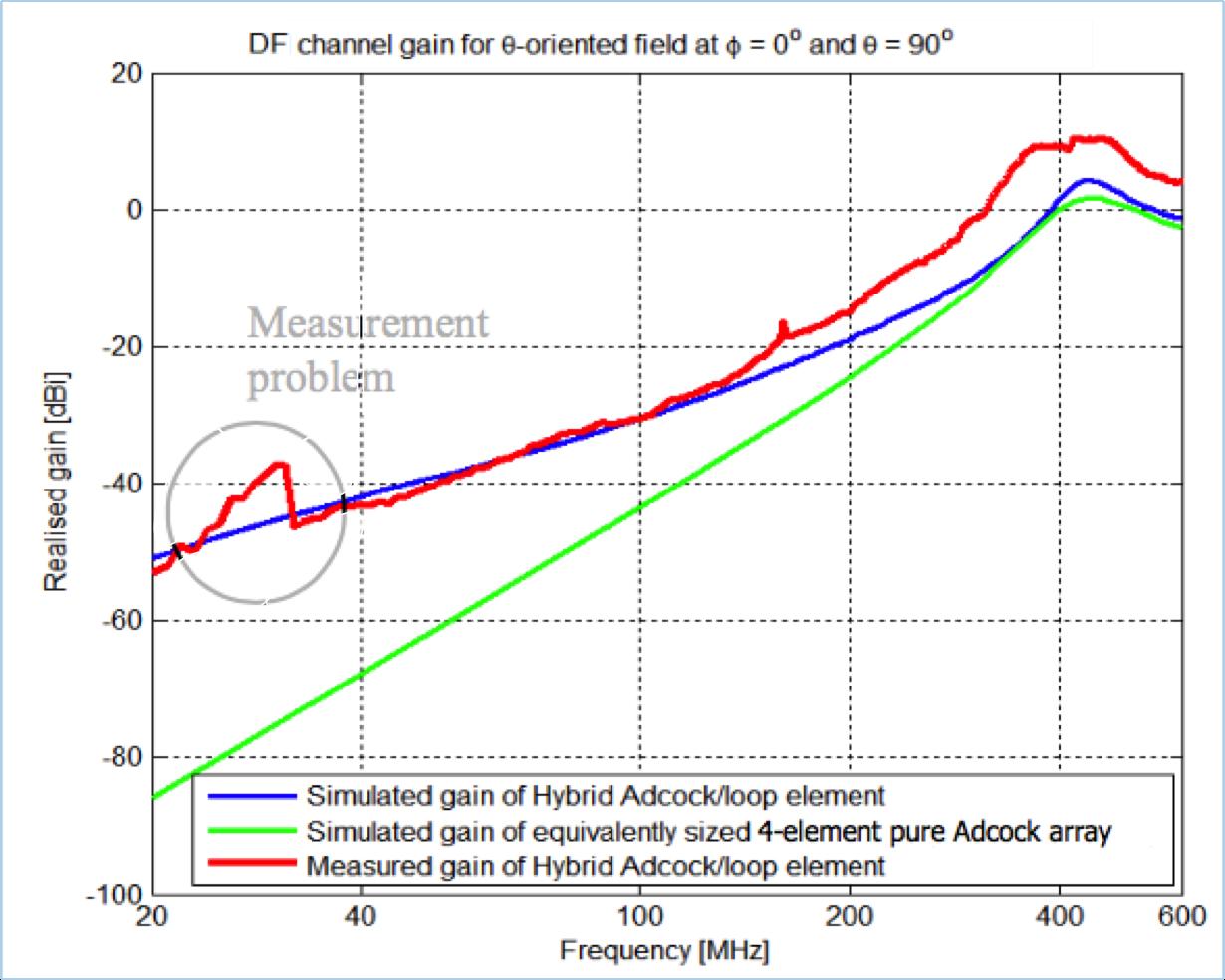 Hybrid Adcock-loop DF antenna gains.png