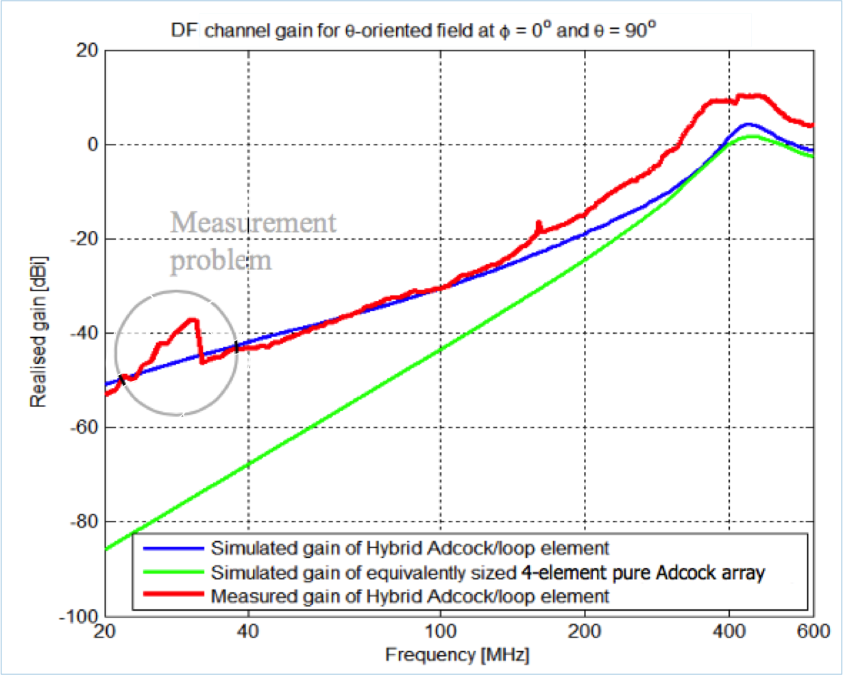 Hybrid Adcock-loop DF antenna gains.png