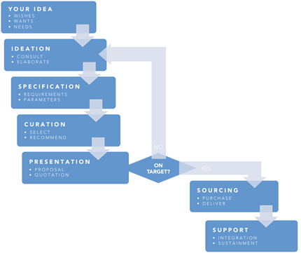 Our_Process_Chart