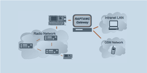 RAPTAWC Gateway software for radio network to internet email and SMS messaging