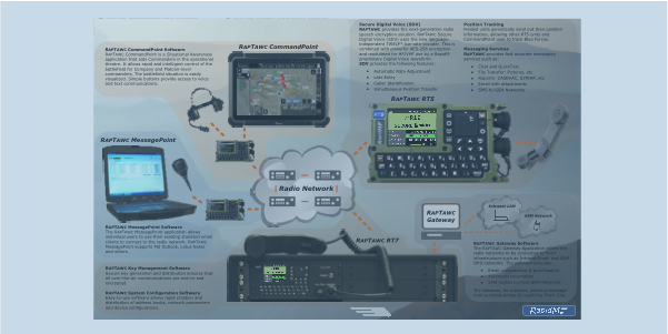 RAPTAWC MIL Secure Voice Messaging Position Tactical Communications System