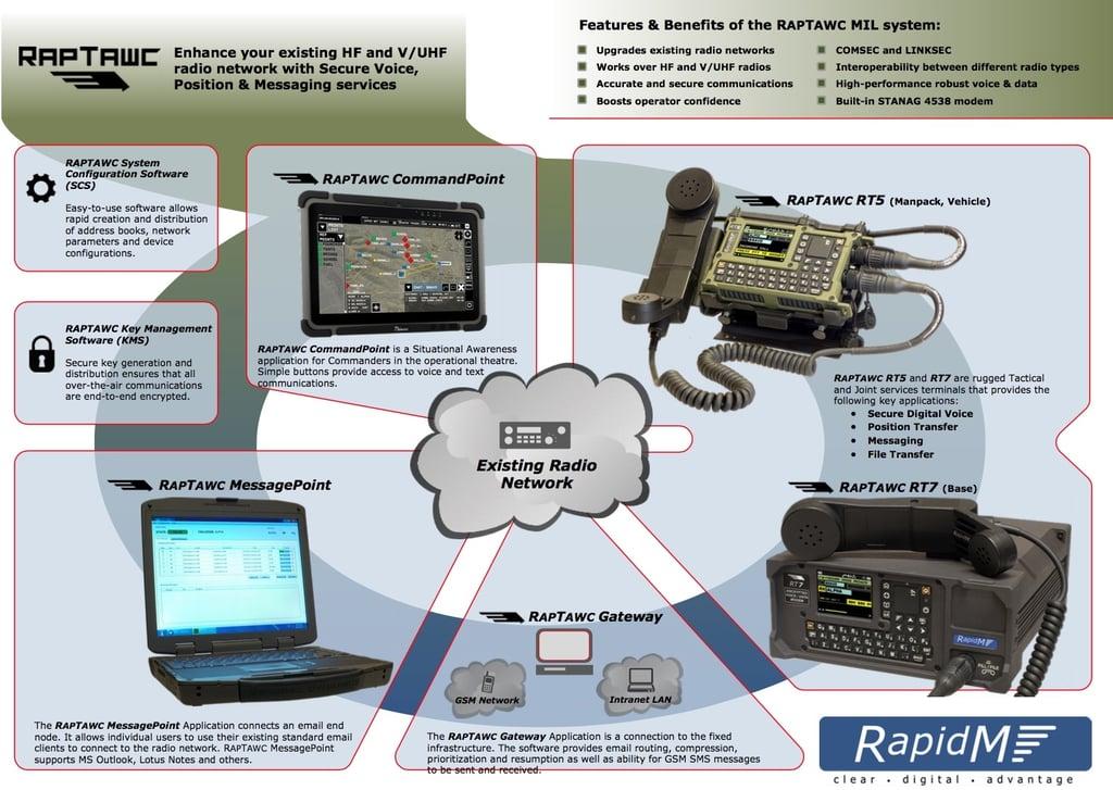 RapTawc Secure Tactical Comm System.jpg