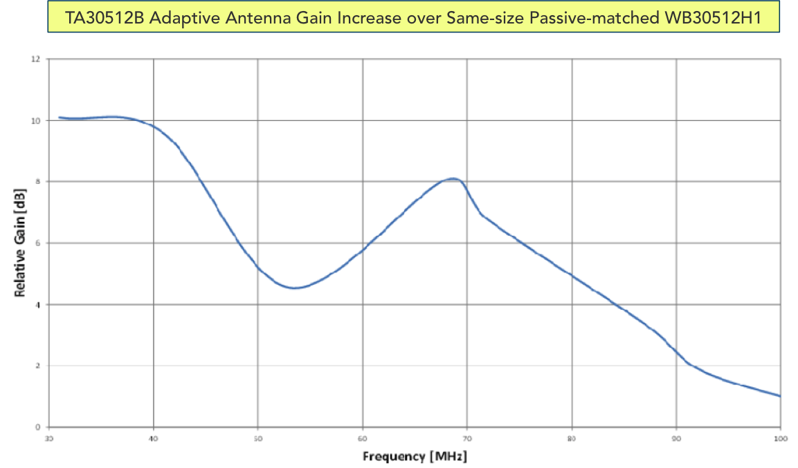 TA30512B_gain_increase_over_WB30512H1.png