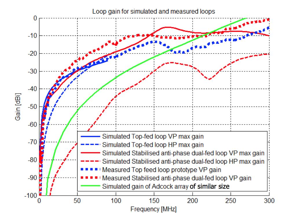 Top-fed v Anti-phase dual-fed loop gains.png