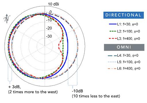 VHF frequency
