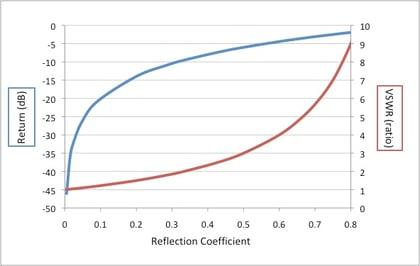 VSWR and Return Loss  graphed together