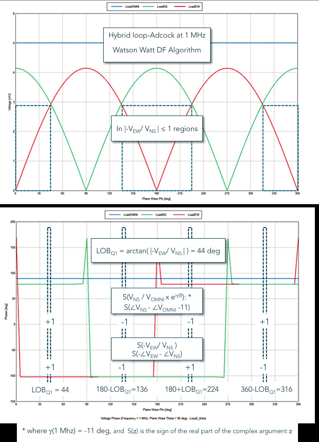 Watson Watt DF algorithm applied phi 44 deg.png