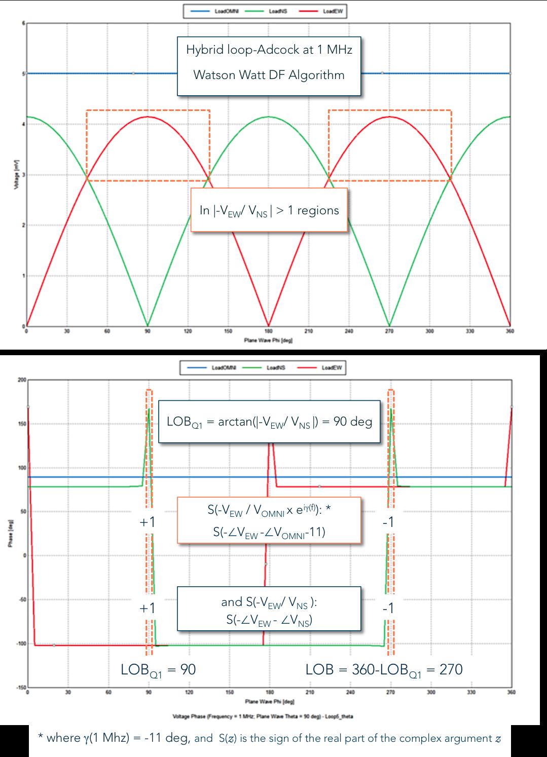 Watson Watt DF algorithm applied phi 90 deg.png